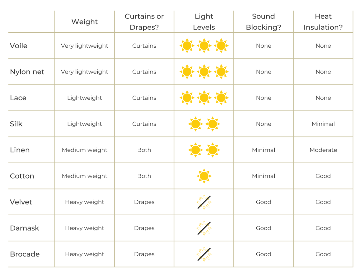 Table comparing the properties of different fabrics for curtains and drapes